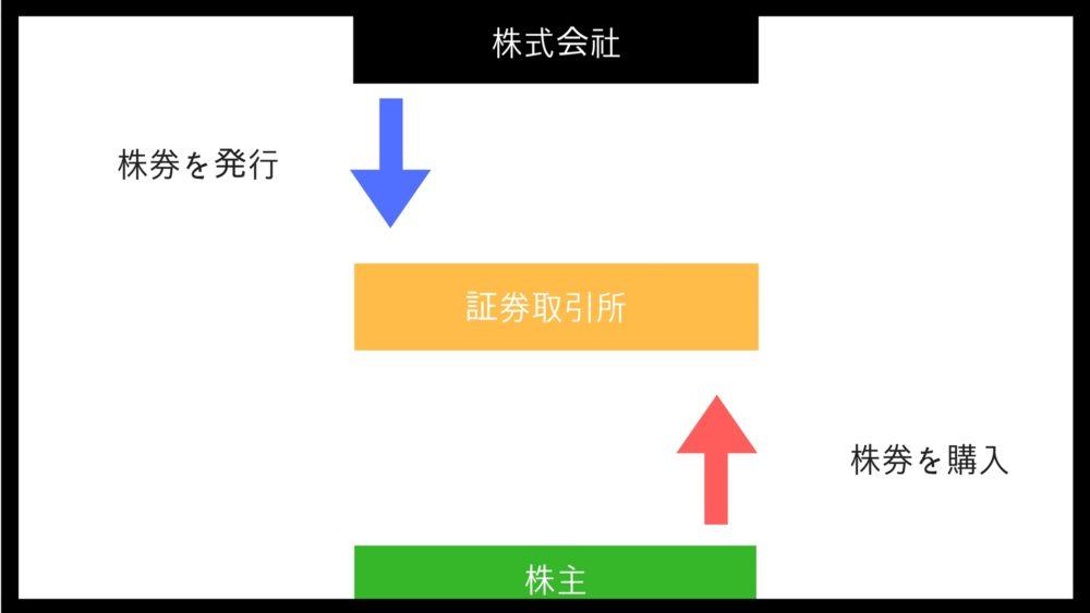 株式会社の仕組み